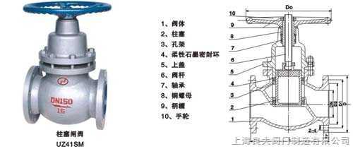 {柱塞闸阀UZ41SM} 安装尺寸 规格型号 标准 结构图 使用说明书